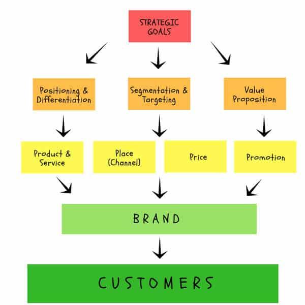 Positioning-marketing