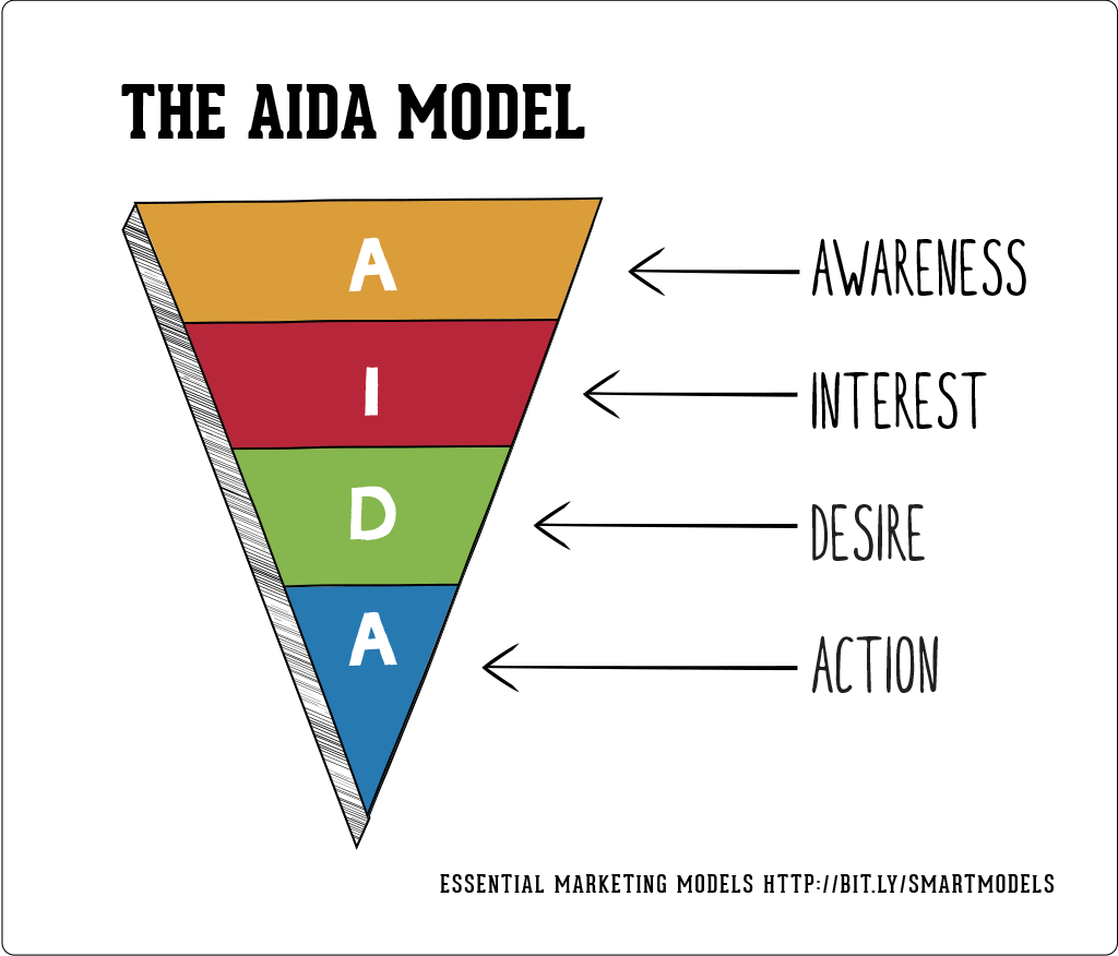 the aida model marketing